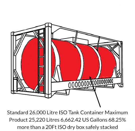 Technical Guidance for Shipping Bulk Liquids